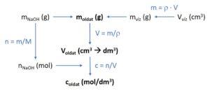 kémia érettségi számolási feladat megoldási háló