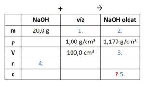 kémia érettségi számolási feladat táblázat