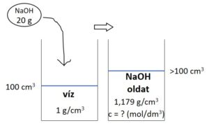 kémia érettségi számolási feladat ábra
