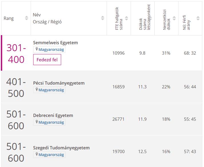 Orvostudományi egyetemek rangsora Magyarországon a THE 2020-as listáján